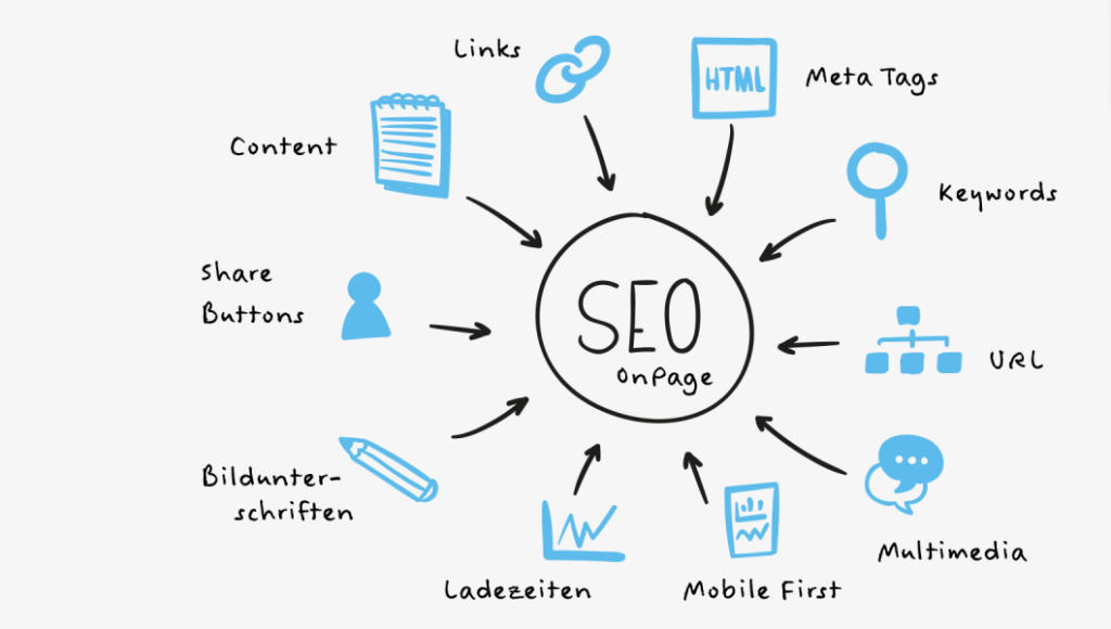 on-page seo 2020